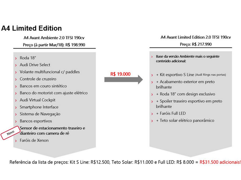 Equipamentos da versão Limited Edition do A4 Avant