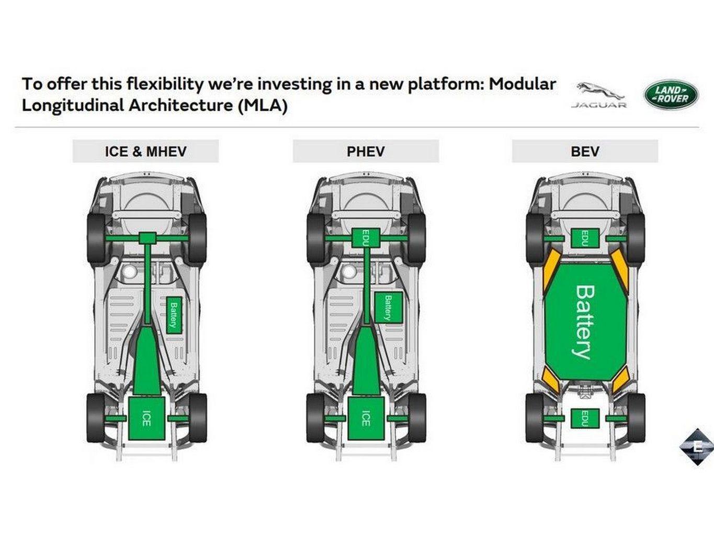 Jaguar Land Rover Mostra Suas Plataformas Modulares, A MLA E A PTA