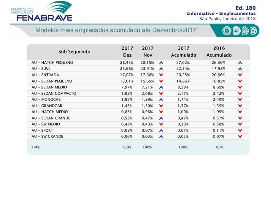 Fenabrave - segmentos de mercado em 2017